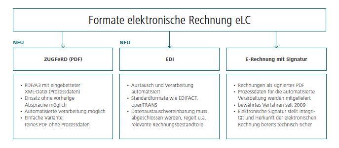 Elc Rechnungen Digital Evolution Unternehmen Ede Gmbh